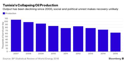 Production-petroliere-en-chute-libre