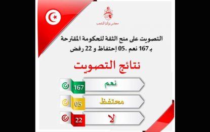 L'ARP rectifie : 168 députés ont voté la confiance au gouvernement Chahed