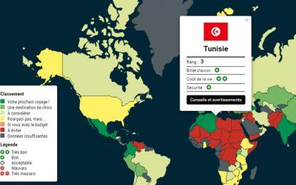 Organisme canadien : La Tunisie 3e meilleure destination au monde