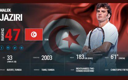 Tennis : Malek Jaziri 47e mondial, son meilleur classement