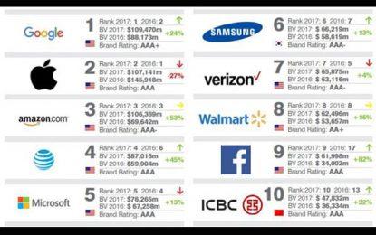 Samsung Electronics 6e au classement Global 500 2017