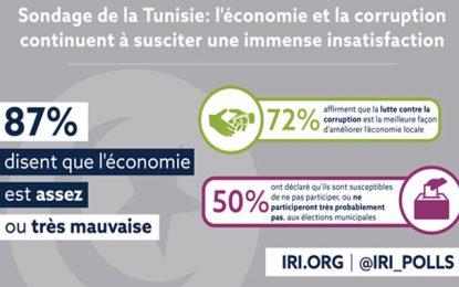 Sondage : Crise économique et corruption préoccupent les Tunisiens