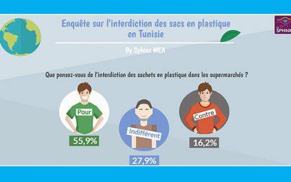 Sondage : Les Tunisiens et l'interdiction des sacs en plastique en supermarchés