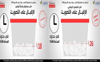 Municipales 2018 en Tunisie : Le taux de participation à 15h estimé à 26%
