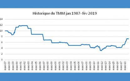 Impact de la hausse du TMM sur les échéances futures des crédits