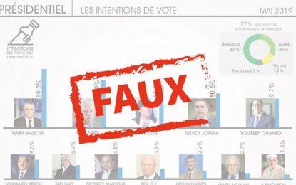 Karoui en tête d'un sondage monté de toute pièce : La société française Visactu déplore l'usurpation de sa marque !