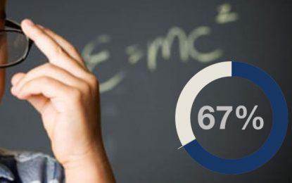 Tunisie : Le taux de réussite à l'examen de la 9e année en hausse de 67%