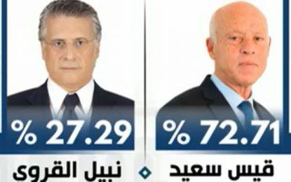 Présidentielle : L'Isie annonce Kais Saïed vainqueur avec 72,71% contre 27,29% pour Nabil Karoui