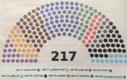 Tunisie : Composition complète du prochain parlement selon les résultats partiels de l'Isie