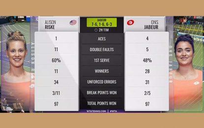 Tournoi de Dubaï: Ons Jabeur bat l'Américaine Alison Riske et passe au second tour
