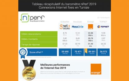 Orange affiche les meilleures performances de l'internet fixe en Tunisie