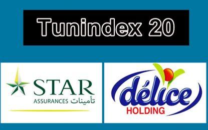 Le Comité des indices boursiers met à jour l'échantillon composant l'indice Tunindex 20