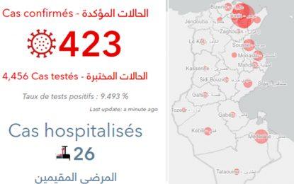 Coronavirus : Répartition géographique des 423 cas confirmés en Tunisie