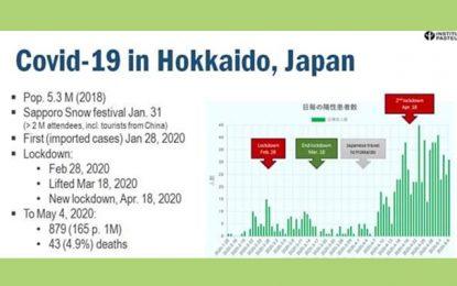 Le Covid-19 au Japon : Le facteur de l'humidité est déterminant