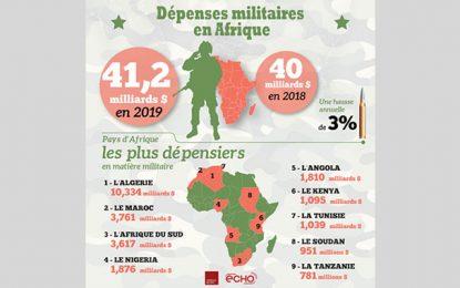 La Tunisie, 7e pays le plus dépensier Afrique en matière militaire