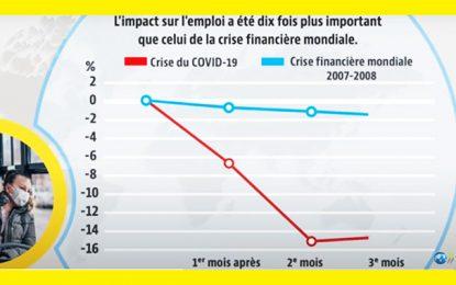 La Tunisie sera durement impactée par la crise actuelle dans les pays de l'OCDE
