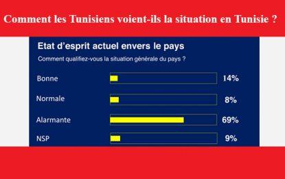 Sondage : Pour 83% des Tunisiens, leurs élus politiques sont corrompus